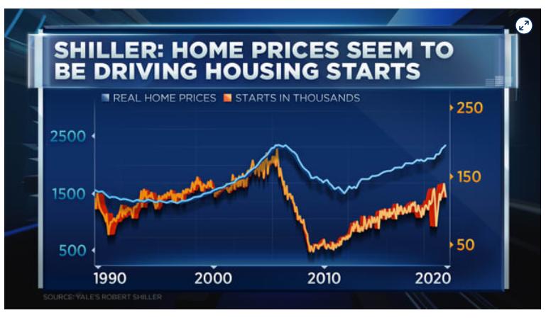 На рынках образуются пузыри