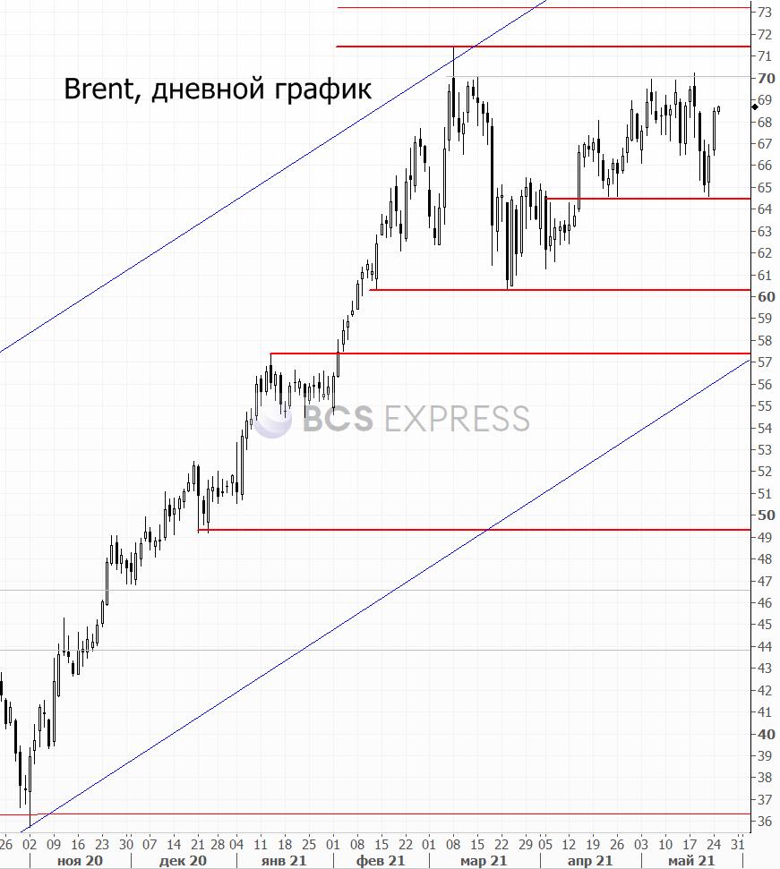 Российский рынок готов продолжить подъем?