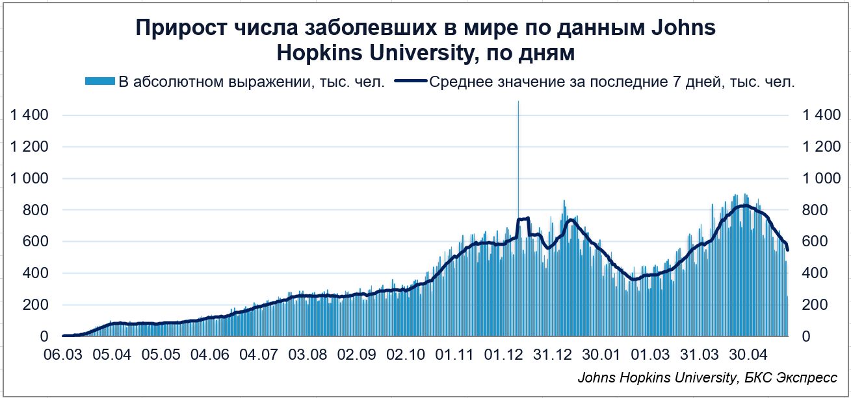 Темпы роста числа заболевших продолжают снижаться