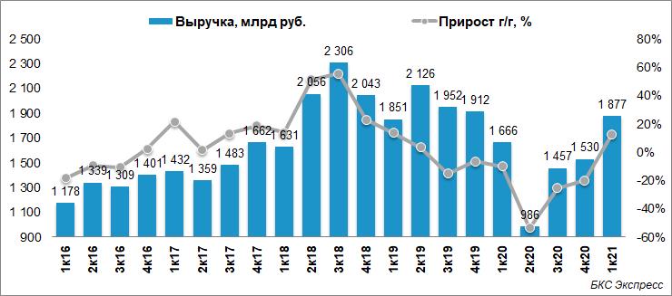 Лукойл отчитался о сильном росте финансовых результатов в I квартале