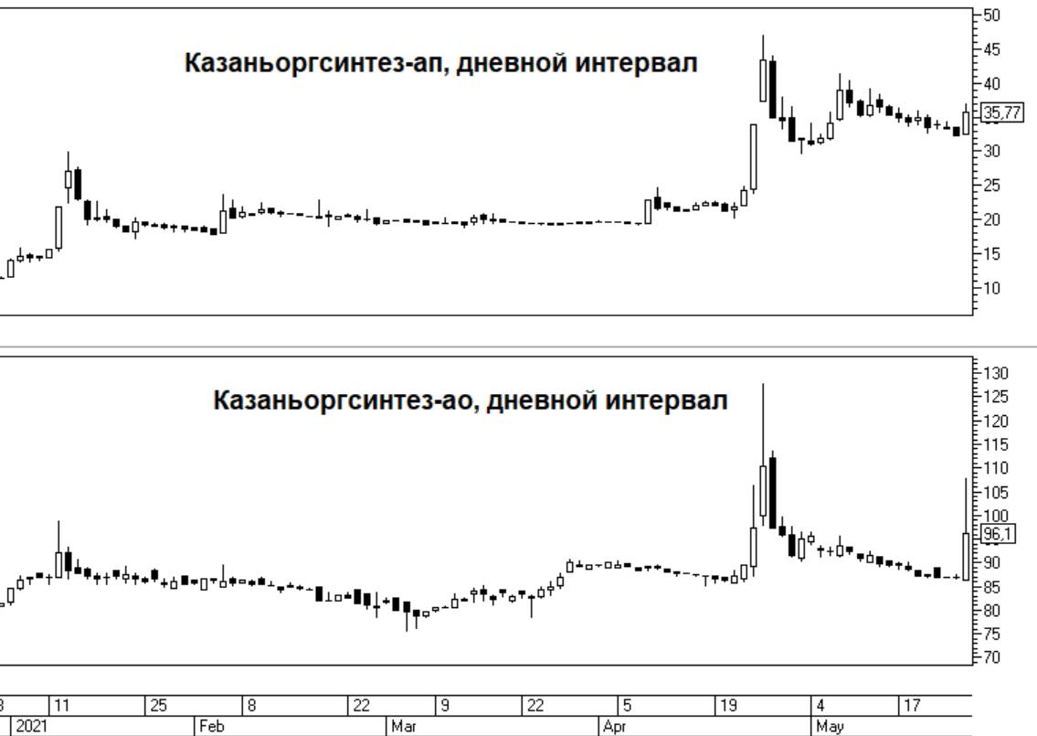 НКНХ и Казаньоргсинтез растут на новостях о сделке между ТАИФом и Сибуром