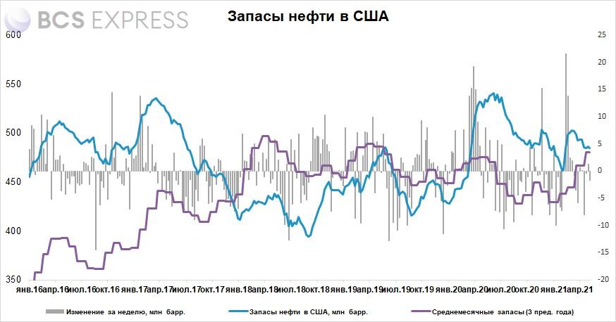 Запасы нефти в США за неделю снизились на 1,7 млн баррелей
