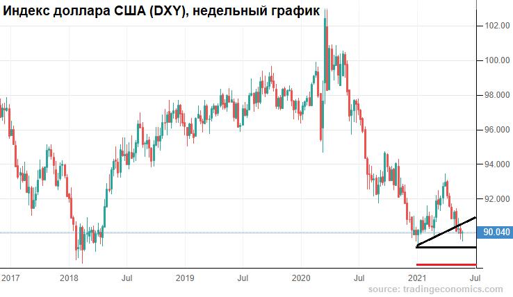 У рубля есть еще пара недель
