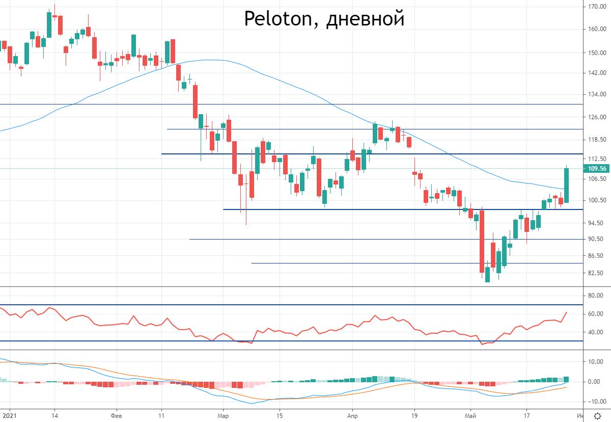 Peloton натягивает цепь. Почему акции растут на 10%