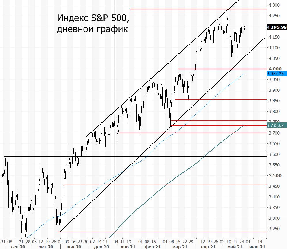 Индекс S&P 500. Когда новый максимум