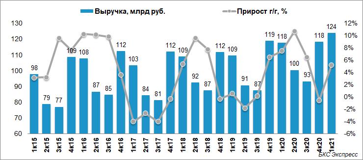 Чистая прибыль РусГидро снизилась на 21% в I квартале