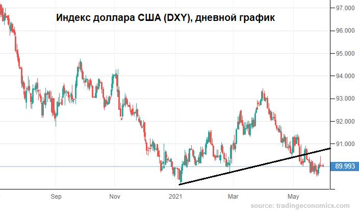 Рубль сдвинулся