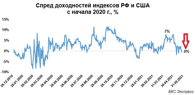 Вышли в ноль. Спред доходностей МосБиржи и S&P 500 схлопнулся