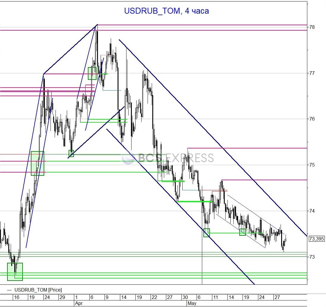 Рубль внезапно ослаб