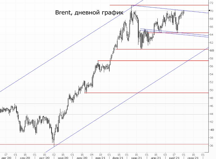 Нефть растет на фоне улучшения прогнозов ОПЕК+