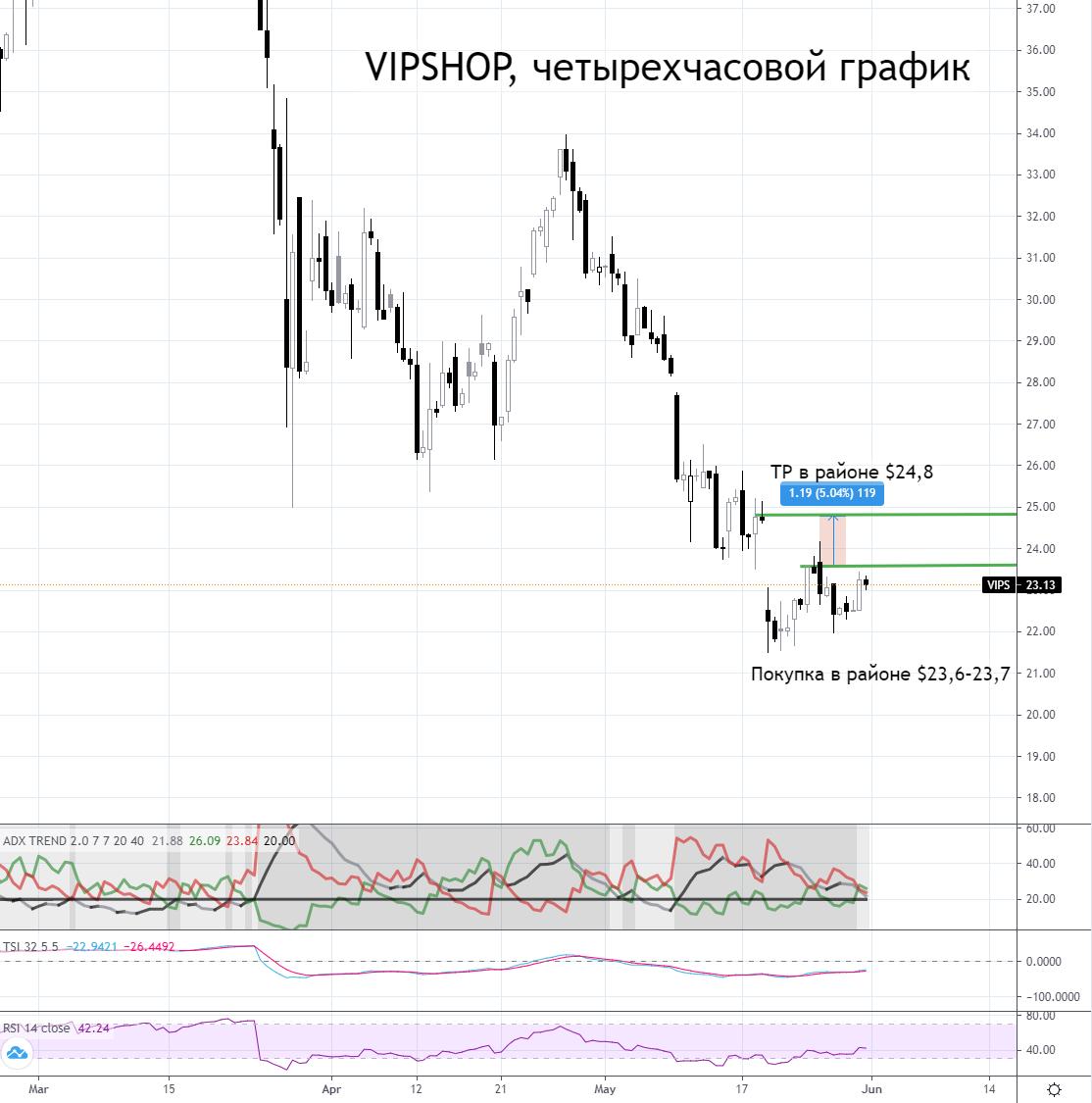 Vipshop. Покупка с целью закрытия гэпа