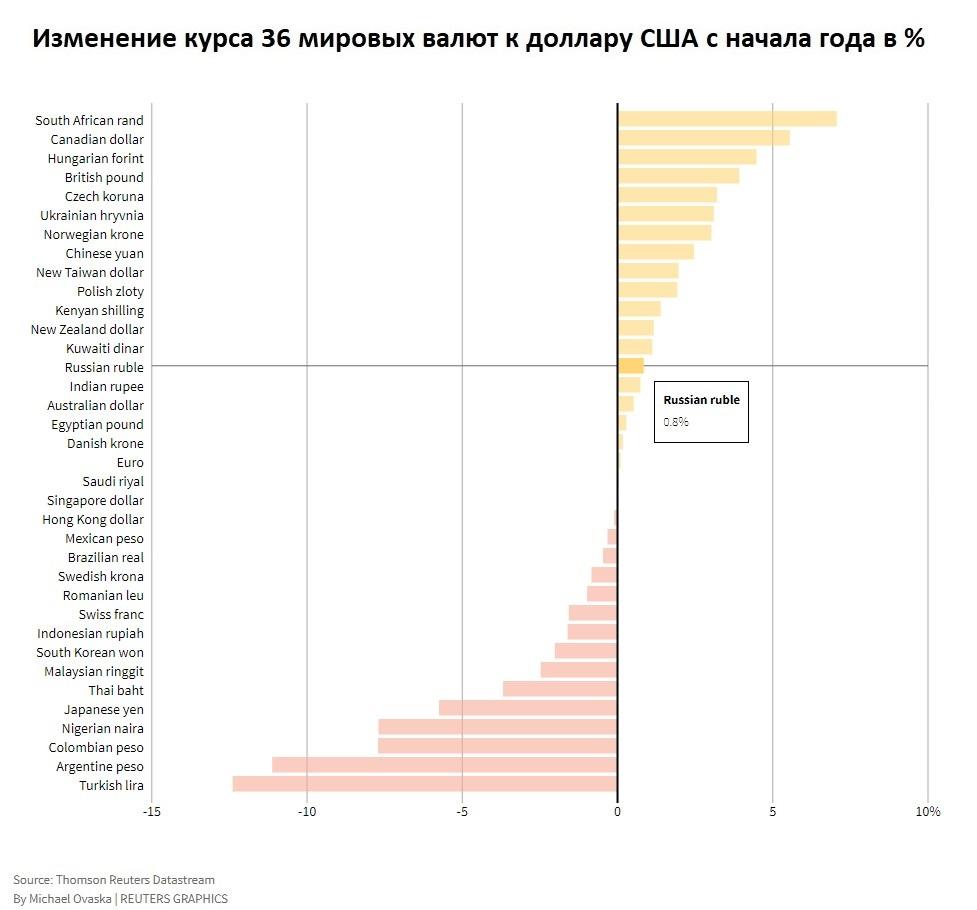 Какой курс рубля ждать к концу июня