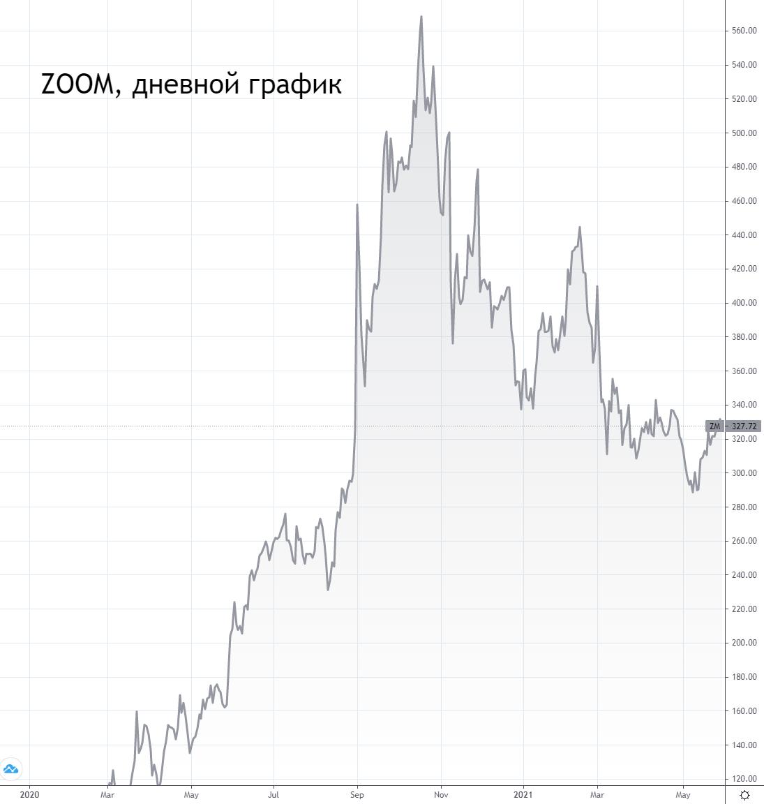 Отчетность Zoom. Что ждать от акций
