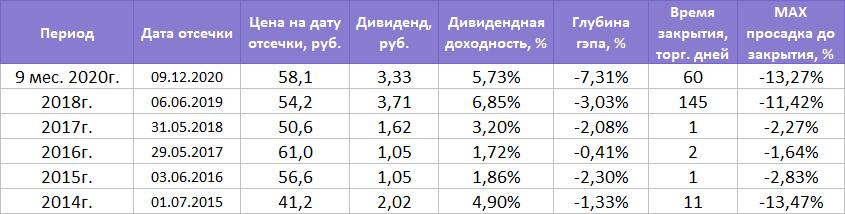Как быстро закроют дивидендный гэп акции Банка Санкт-Петербург