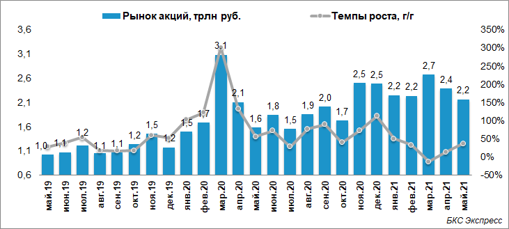 Московская биржа. Очередной месяц роста