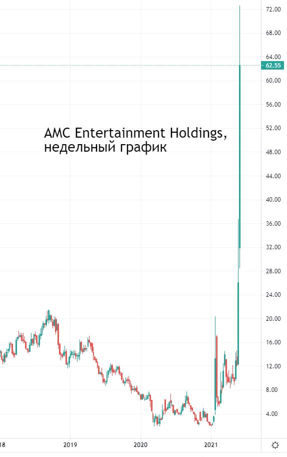 Убыточные кинотеатры AMC выросли на 95%