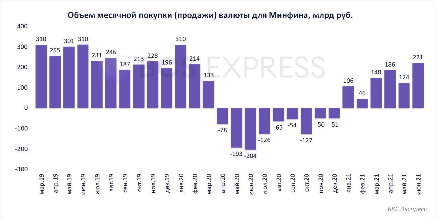 ЦБ нарастит покупку валюты в июне в 1,8 раза