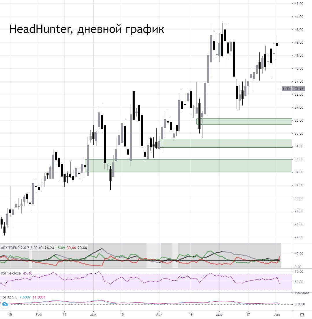Падение акций HeadHunter. Время для покупок?