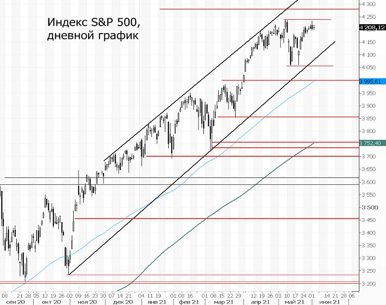 Индекс S&P 500. К новым максимумам не спешим