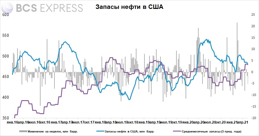 Запасы нефти в США за неделю снизились на 5,1 млн баррелей