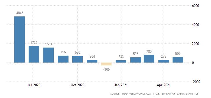 В фокусе — данные по безработице