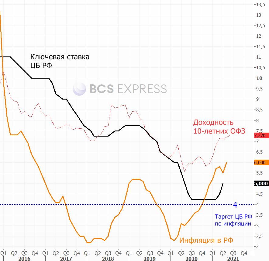 Инфляция в России ускорилась до 6%. Стоит ли волноваться инвесторам