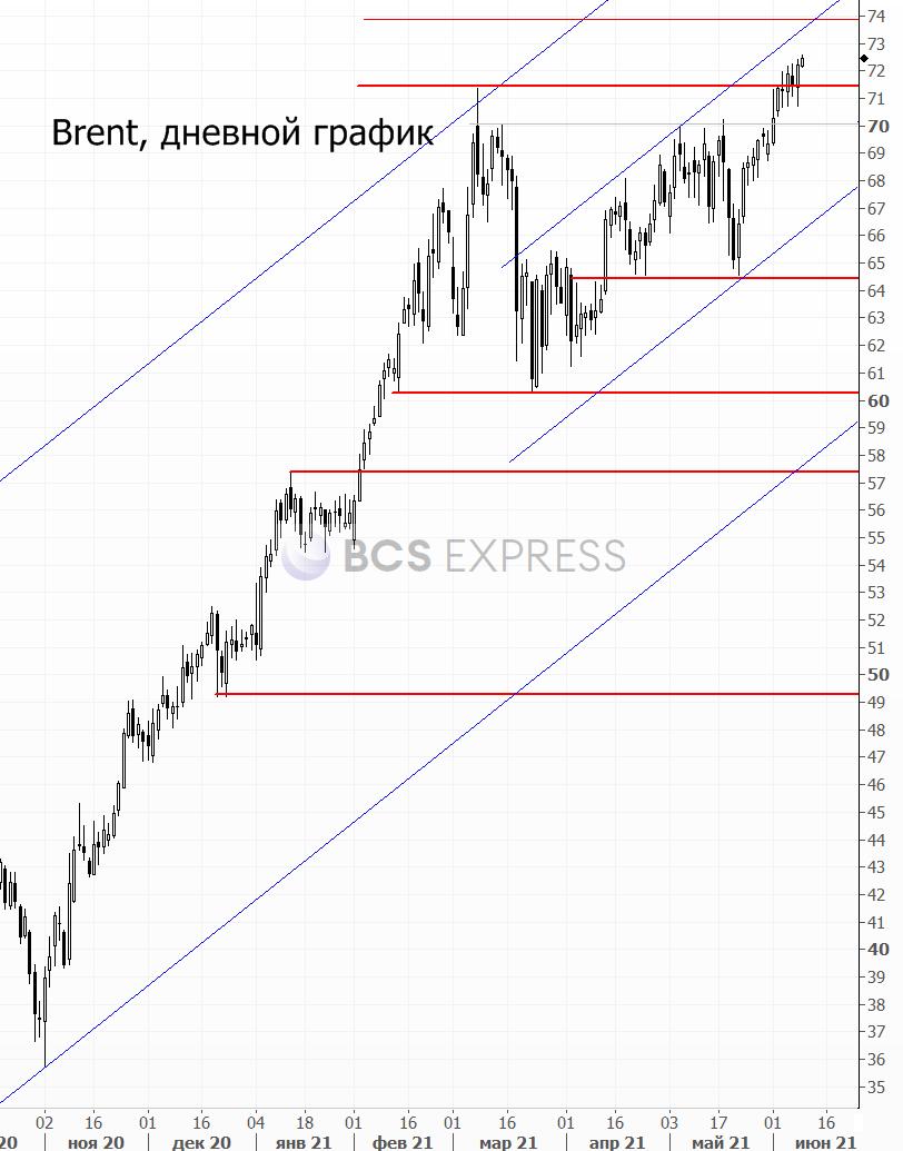 Рубль укрепляется, облигации падают