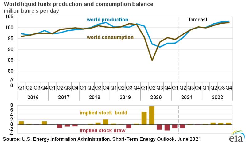EIA повышает прогнозы. Цены на нефть растут