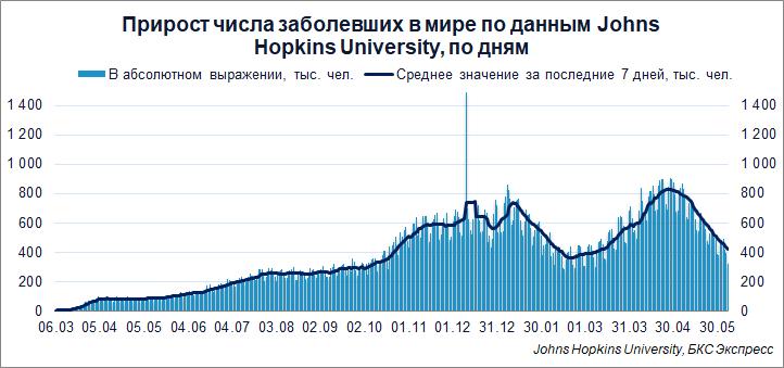Коронавирус. Более 10 000 в России