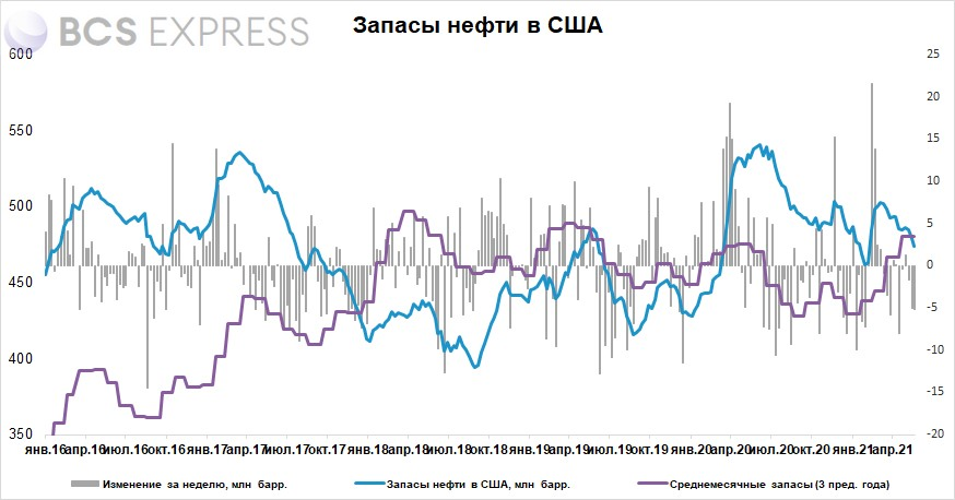 Запасы нефти в США за неделю снизились на 5,2 млн барр., запасы нефтепродуктов резко выросли 0