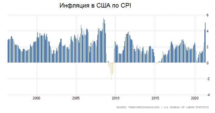Инфляция в США впервые с 2008 достигла 5%