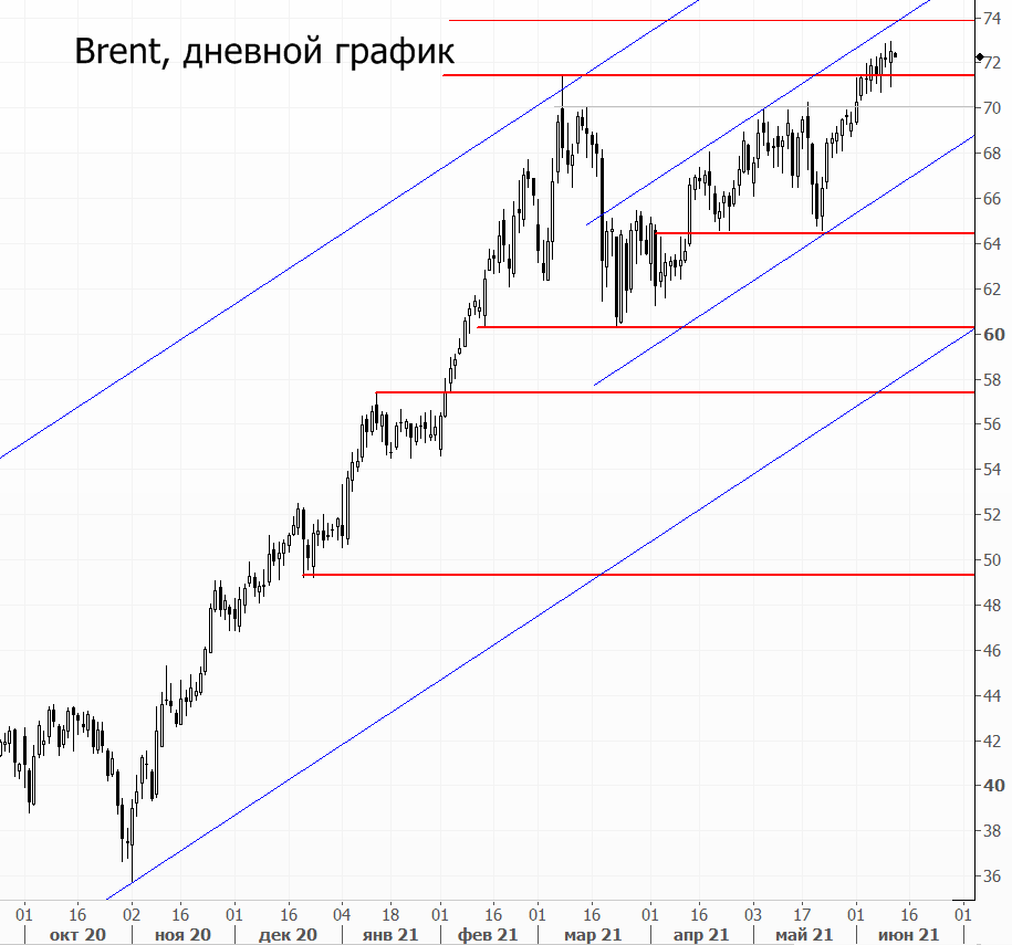Нефтяные котировки заставили рынок поволноваться