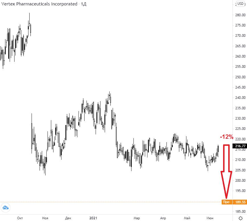 Акции Vertex Pharmaceuticals рухнули на 12%. Что произошло