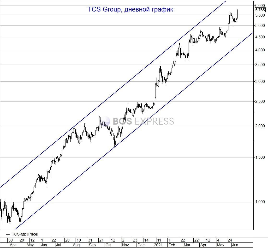 Бумаги TCS подскочили на 8%, обновив исторический максимум