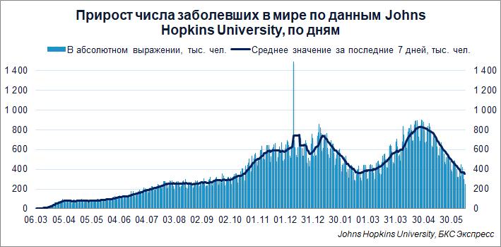 Коронавирус. Максимальный прирост заболевших в России с середины февраля