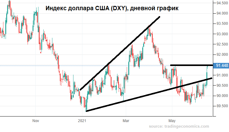 У рубля не было иного выхода
