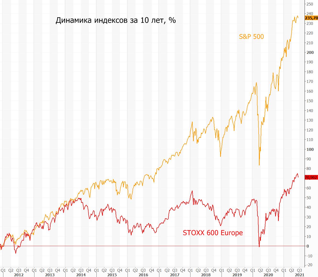 Акции Европы становятся привлекательней, чем бумаги США?