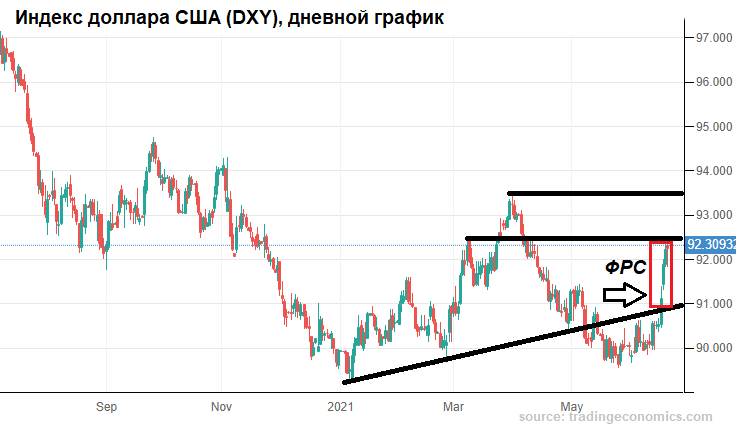 Рубль сдаст назад