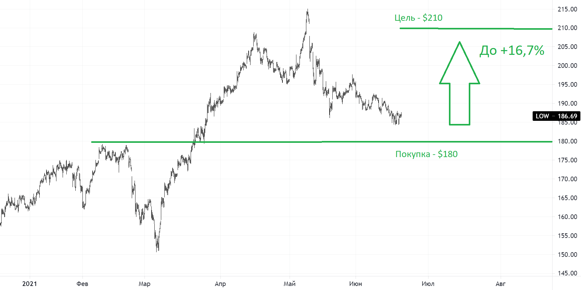 Lowe's: тяжеловес рынка, фаворит хедж-фондов