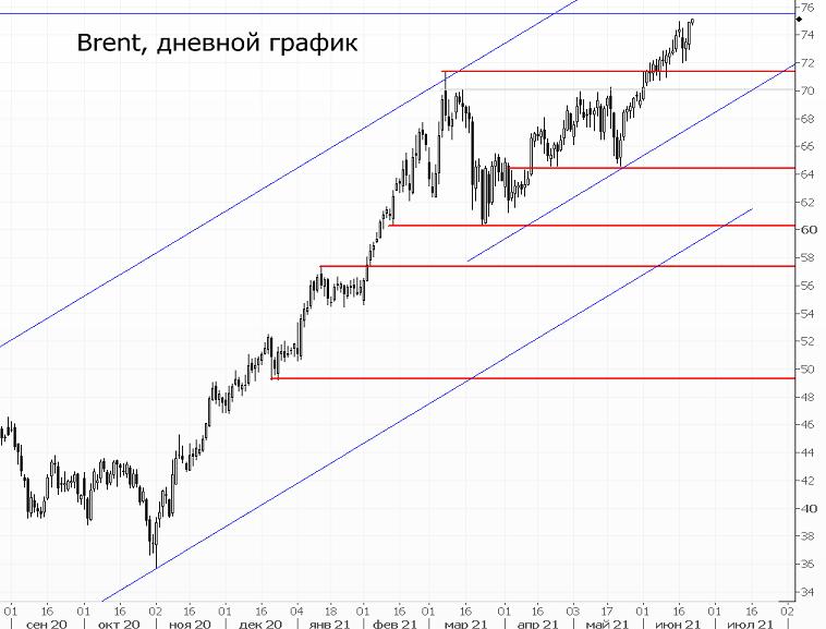 Нефть вернулась к $75. Аналитики пророчат $100 за баррель