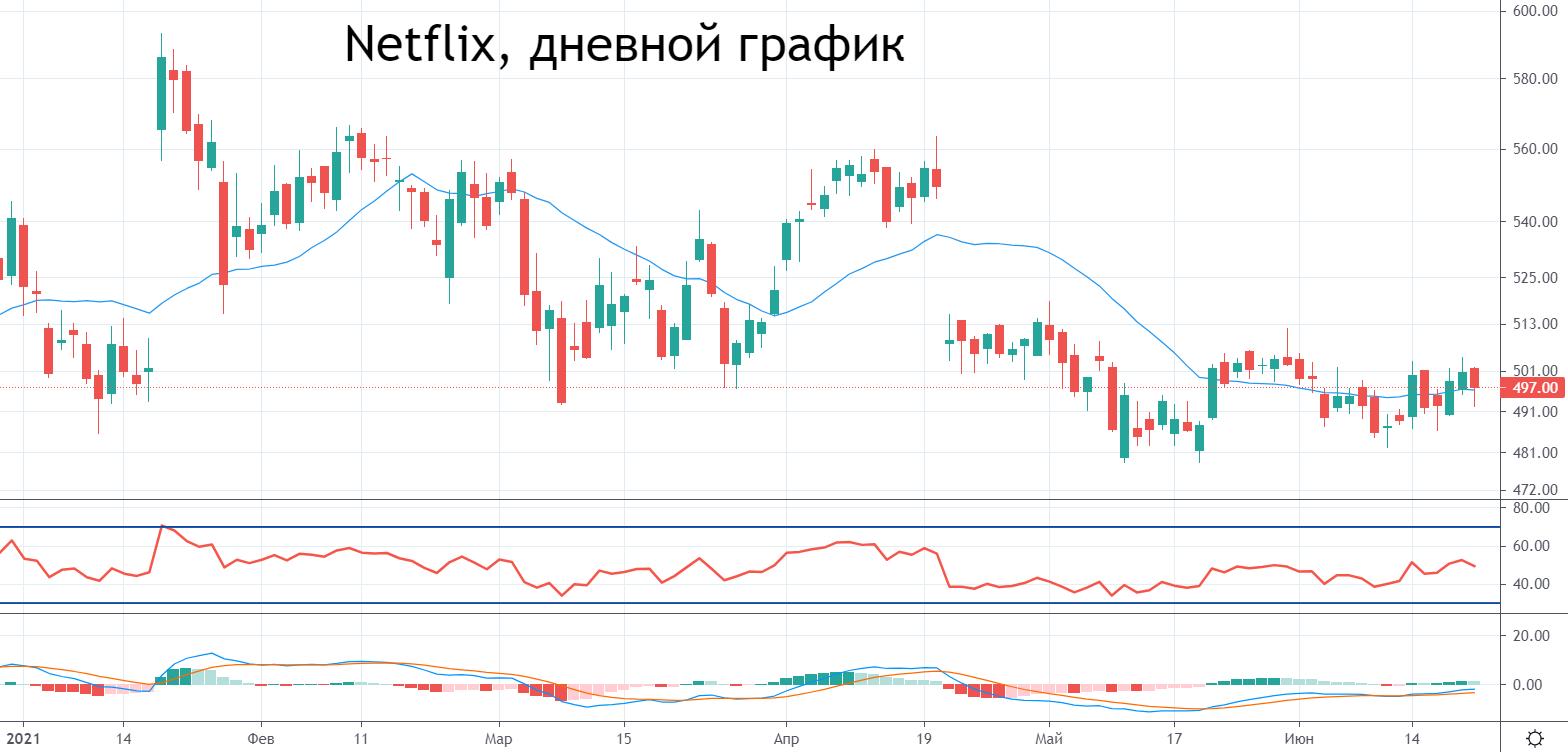 Контракт Netflix со Спилбергом: блокбастер для акций?