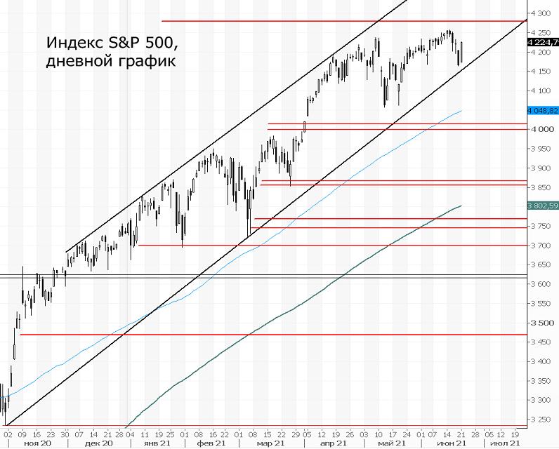 Индекс S&P 500. Стартовал отскок