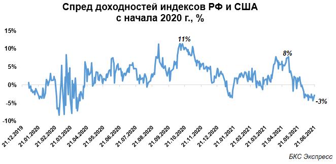 Российский рынок. Ключевые риски III квартала