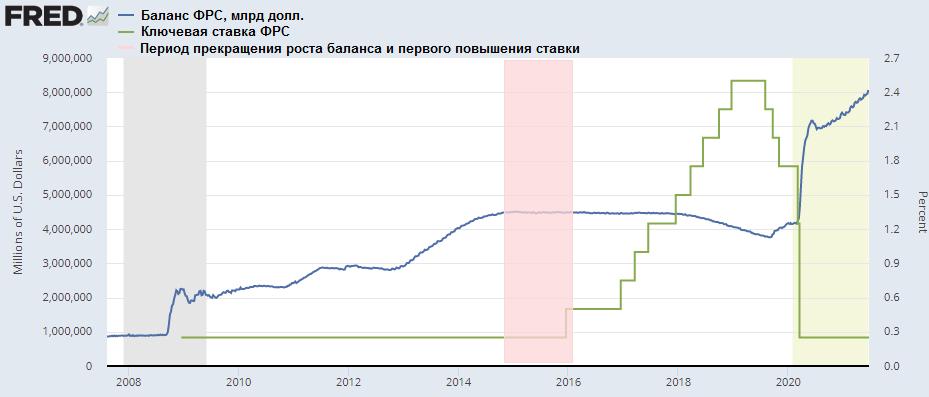 ФРС будет печатать меньше долларов. Как отреагируют рынки