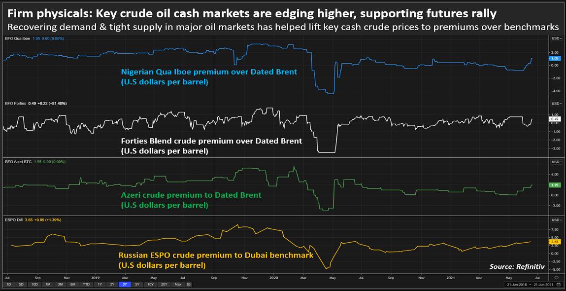 ОПЕК+ может увеличить добычу на фоне разговоров о $100 по Brent