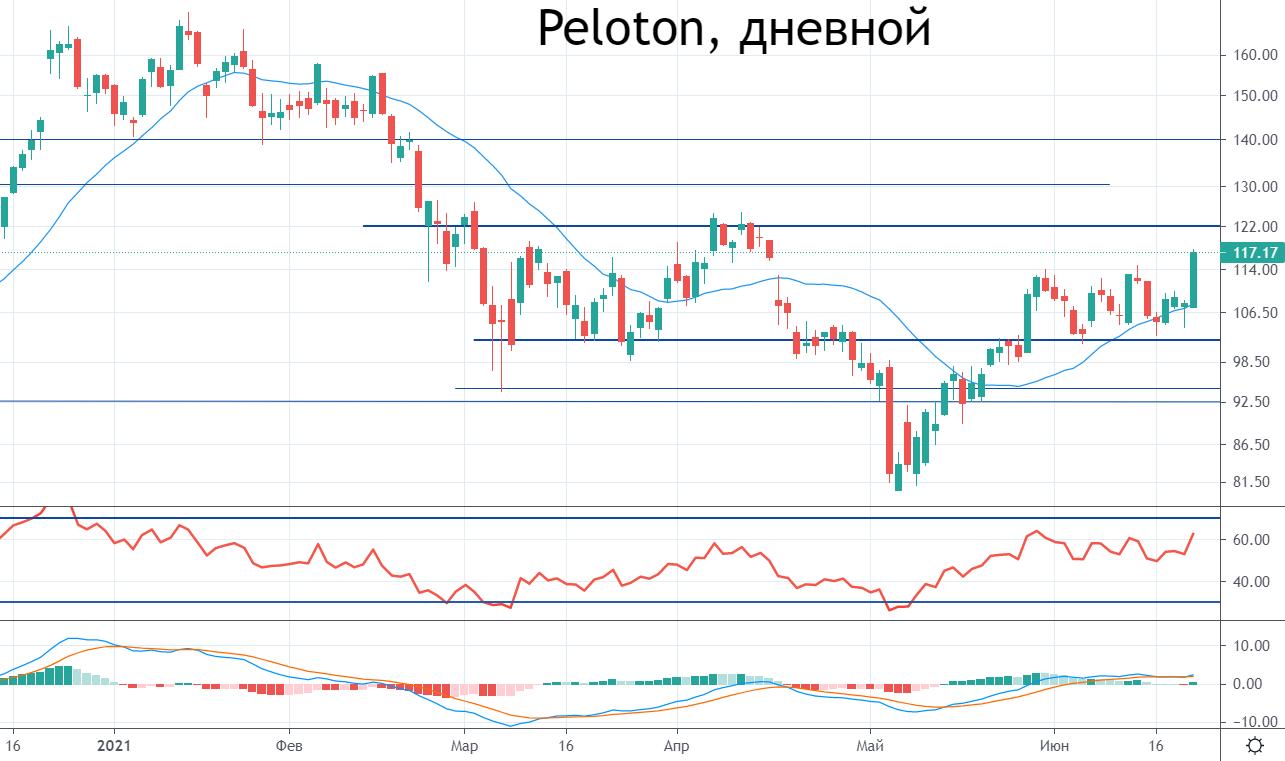 Peloton открывает новый рынок. Акции выросли на 8%