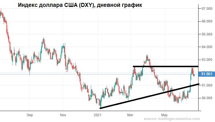 Рубль отбился