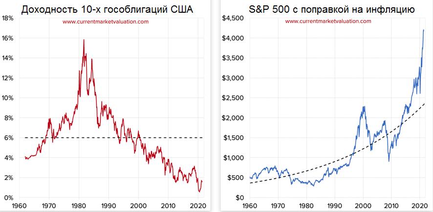 Акции и процентные ставки. Ждать ли падения S&P 500 при росте ставок?