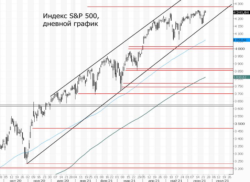 Индекс S&P 500. Новый максимум, что дальше