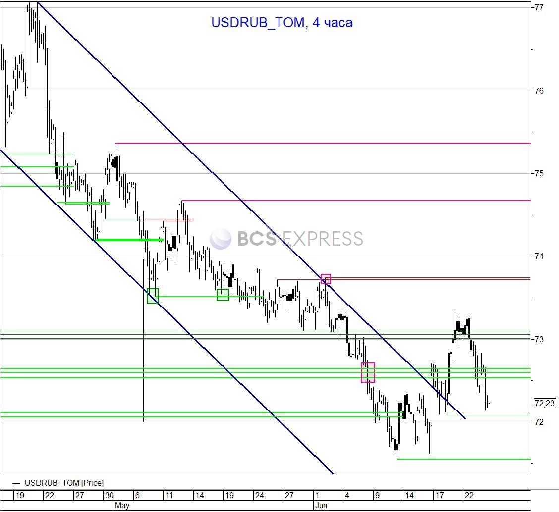 Рубль теряет связь с другими рынками